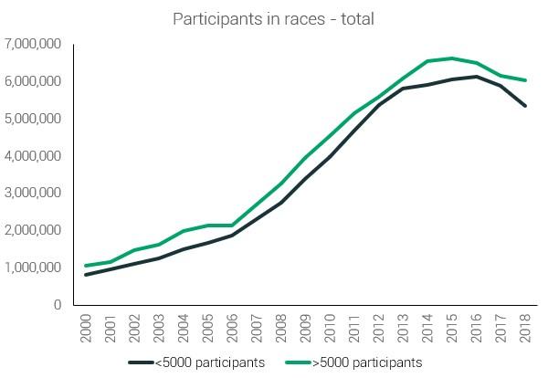 Общее количество участников соревнований