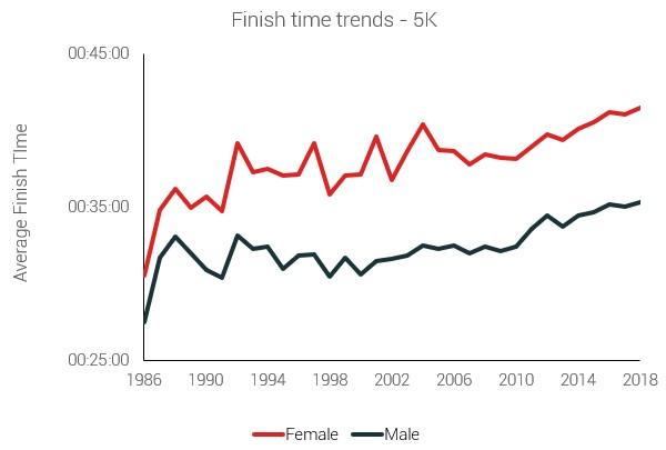 Динамика финишного времени – 5 километров