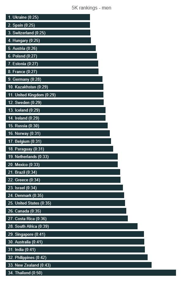 Рейтинг показателей для 5 км – мужчины: