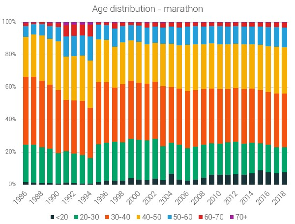 Возрастное распределение – марафон
