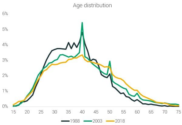 Возрастное распределение