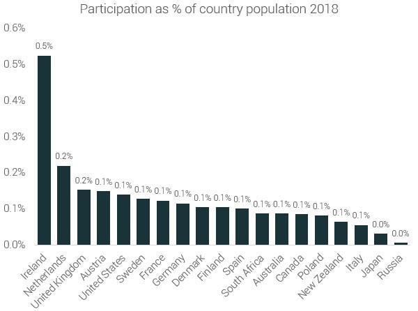 Процент бегунов от общего населения стран (2018 год)