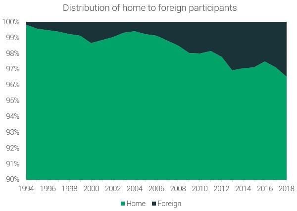 Местные жители Иностранцы