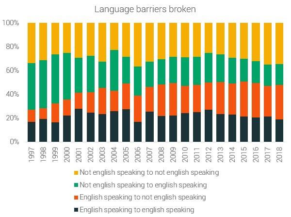Исчезновение языковых барьеров