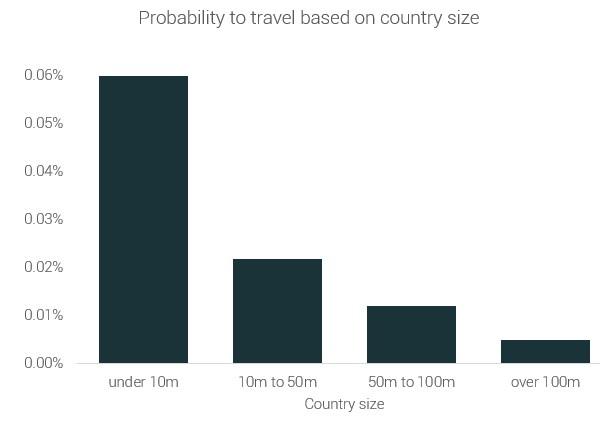 Вероятность путешествия в зависимости от размера страны.