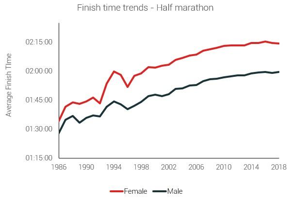 Динамика финишного времени – марафон